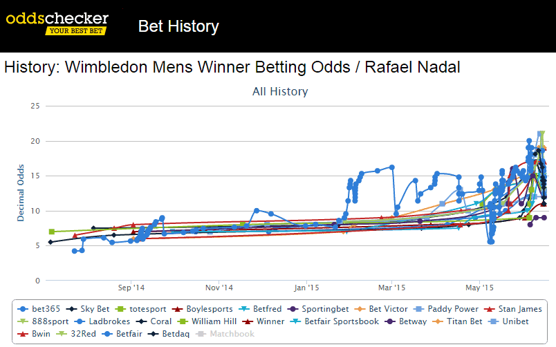 nadal-wimbledon-betting-chart