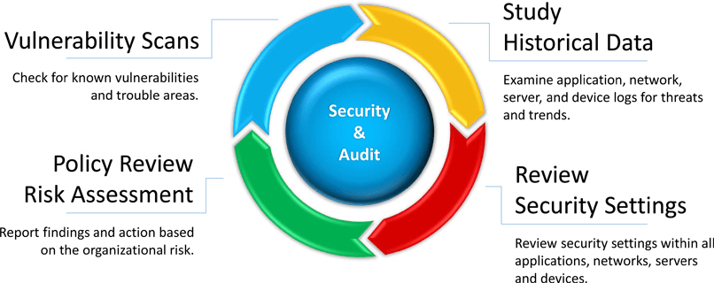 Cyber Security Audit Services in Delhi, India