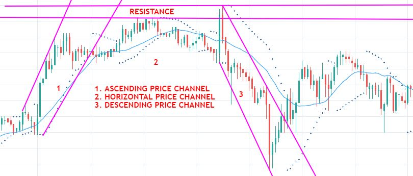 PRICE CHANNEL