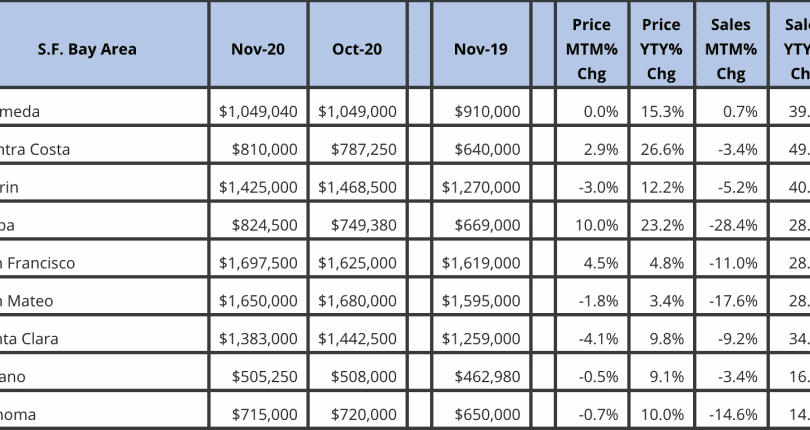 San Francisco Bay Area Market November 2020 Update