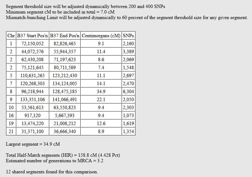This is an example of Gedmatch Genesis One-to-Many results. Instructions about how to understand these results are found in this section of the article.