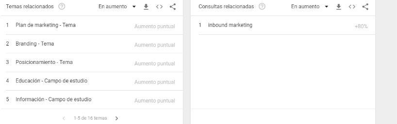 google-trends-estrategia-temas-relacionados