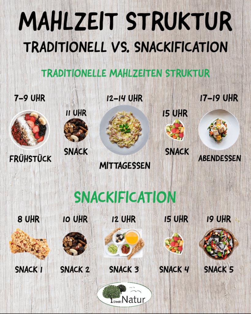 Snackification Mahlzeit Struktur