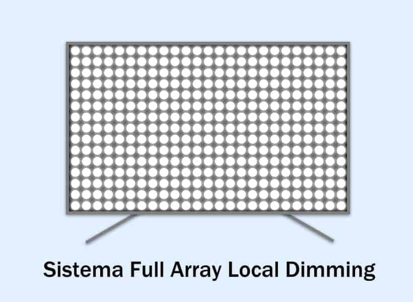 Sistema de iluminación Full Array Local Dimming