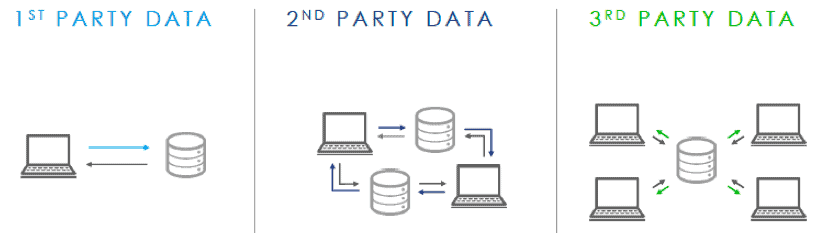 first second third party data