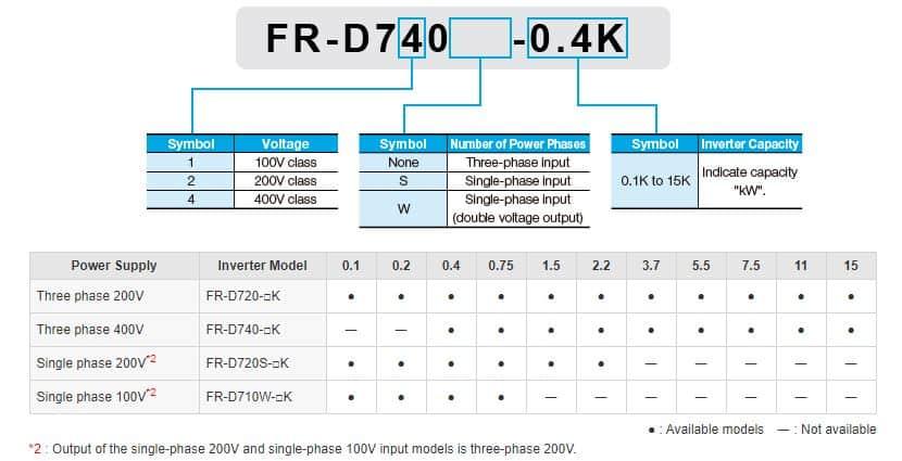 Bảng hướng dẫn đọc và chọn thông số biến tần FR-D700 series