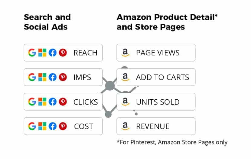 Search Social Ads Amazon Product Detail Store Pages
