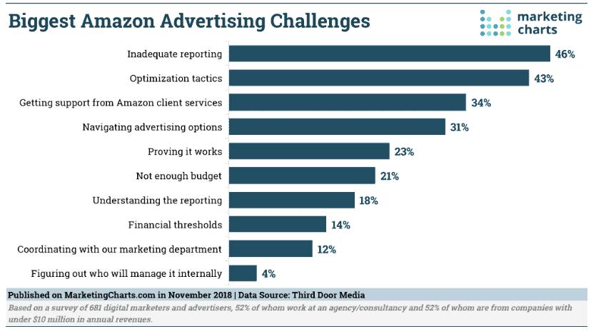 Biggest Amazon Advertising Challenges third door media