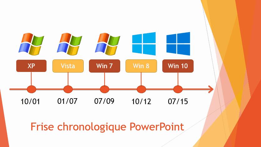 Frise Chronologique Powerpoint Animée Bureautique Efficace
