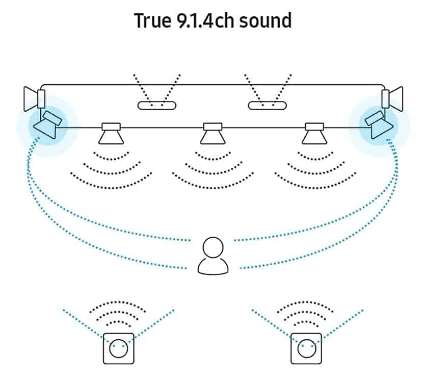 Sistema de 9.1.4 canales de la barra de sonido HW-Q950T de Samsung