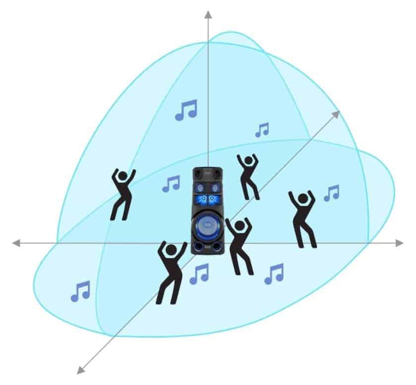 Sonido Omnidireccional Sony MHC-V73D y MHC-V83D