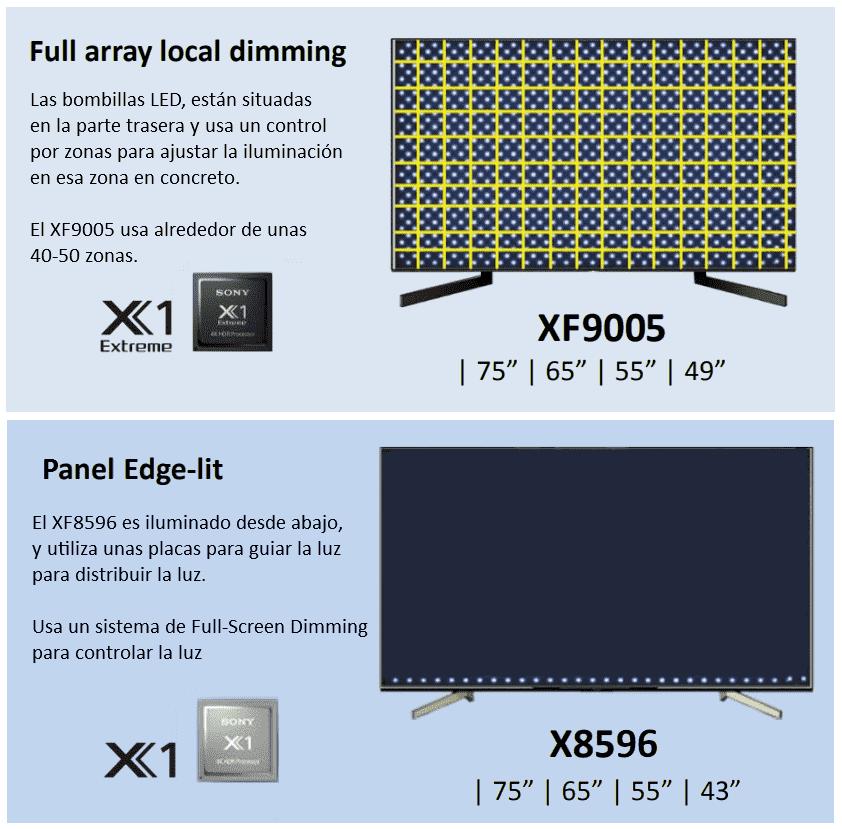Comparativa retroiluminación Sony XF9005 y XF8596