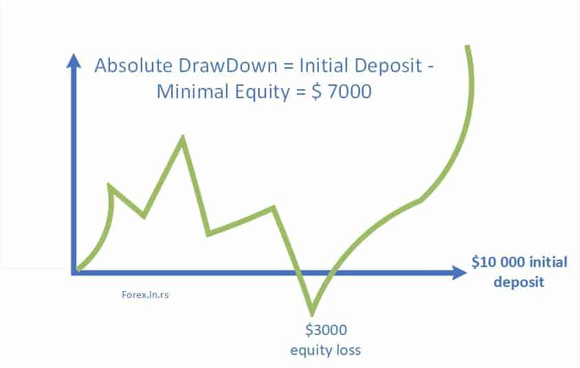 absolute drawdown formula and example