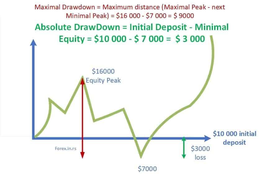 absolute drawdown vs. maximum drawdown