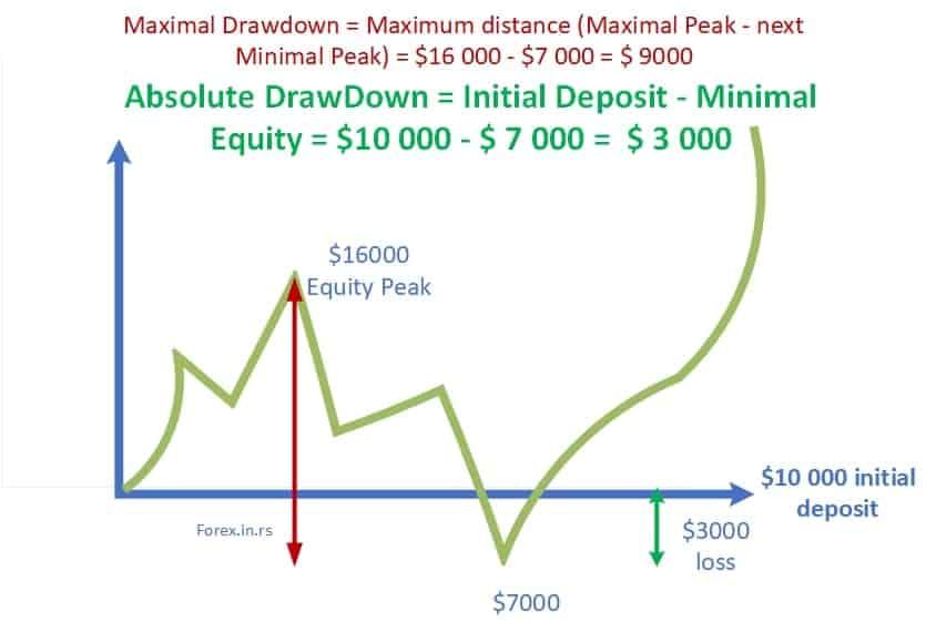absolute drawdown vs. maximum drawdown