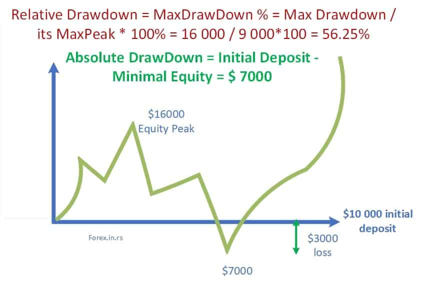absolute drawdown vs relative drawdown