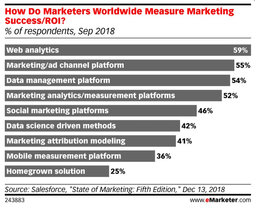 marketing measurement methods