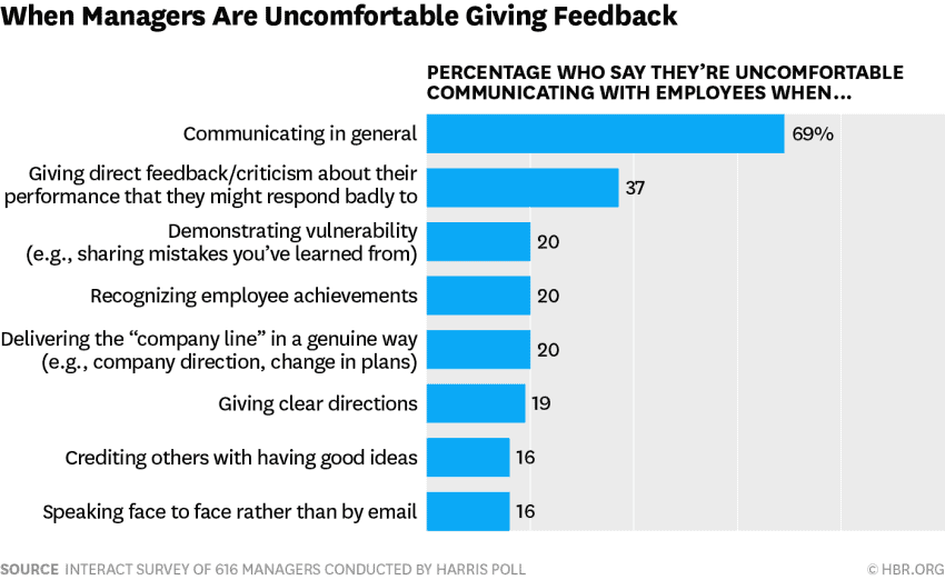 afraid at work: managers are afraid to communicate based on interact's survey