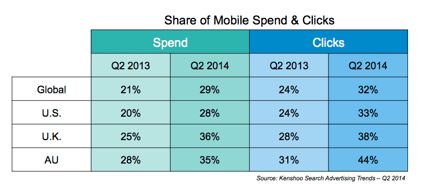 mobile spend clicks chart