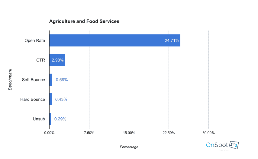 email marketing benchmarks - agriculture and food services