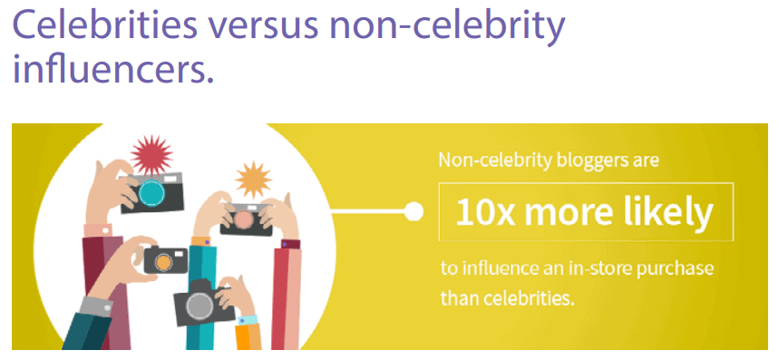 Celebrity versus non-celebrity influencers - Influencer Marketing Statistics