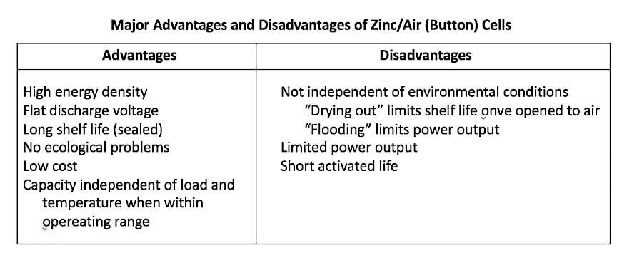 Figure 3. Major advantages and disadvantages of zinc-air button hearing aid cells.