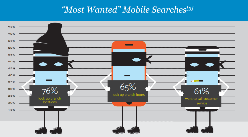 Most Wanted Mobile Searches