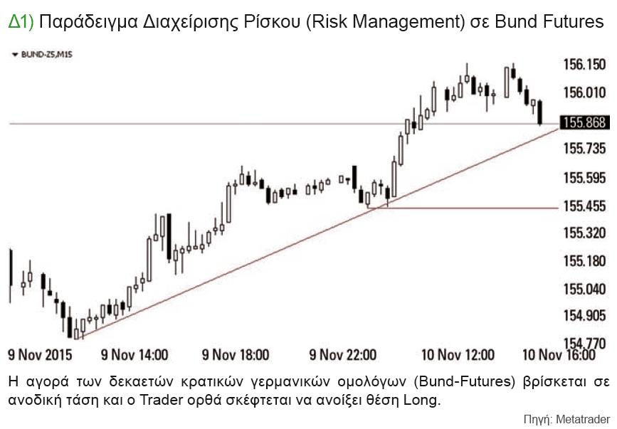 Παράδειγμα Διαχείρισης Ρίσκου (Risk Management) σε Bund Futures