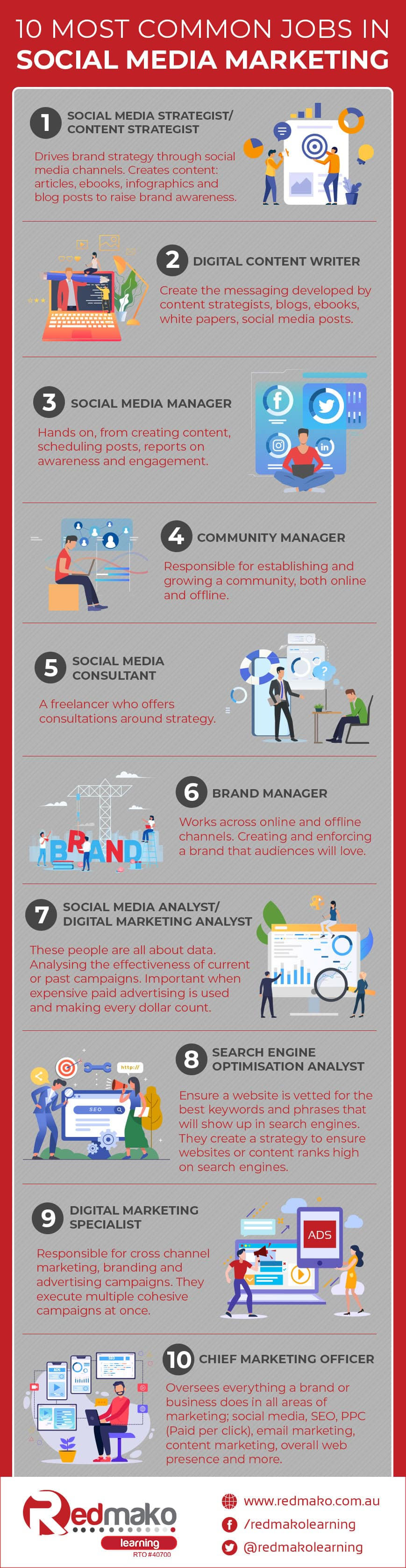 10 Most Common Jobs in Social Media Marketing Infographic