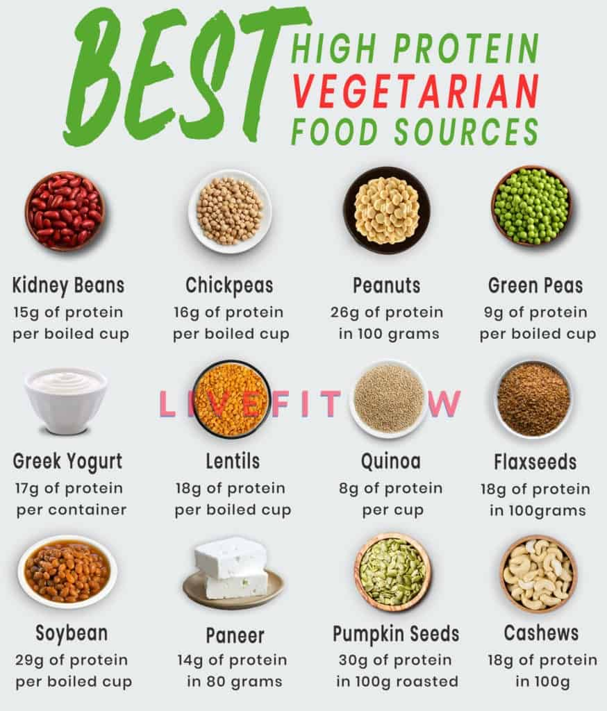 high protein diets for vegeterians