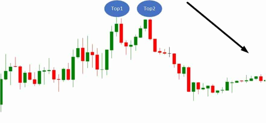 double top bearish pattern
