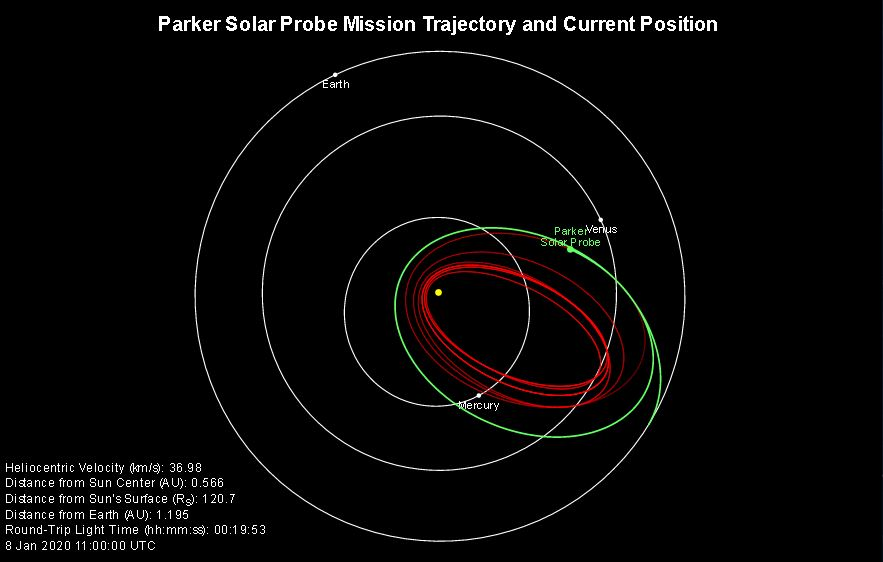 Parker Solar Probe | Fastest man made object in the world (Feb 2020)