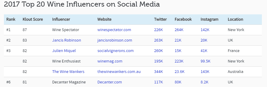 2017 Top 20 Wine Influencers on Social Media - Influencer Marketing Statistics