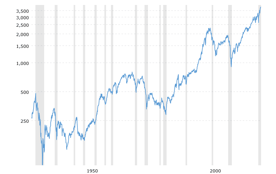 s&p500 index average return from 1928 to 2020