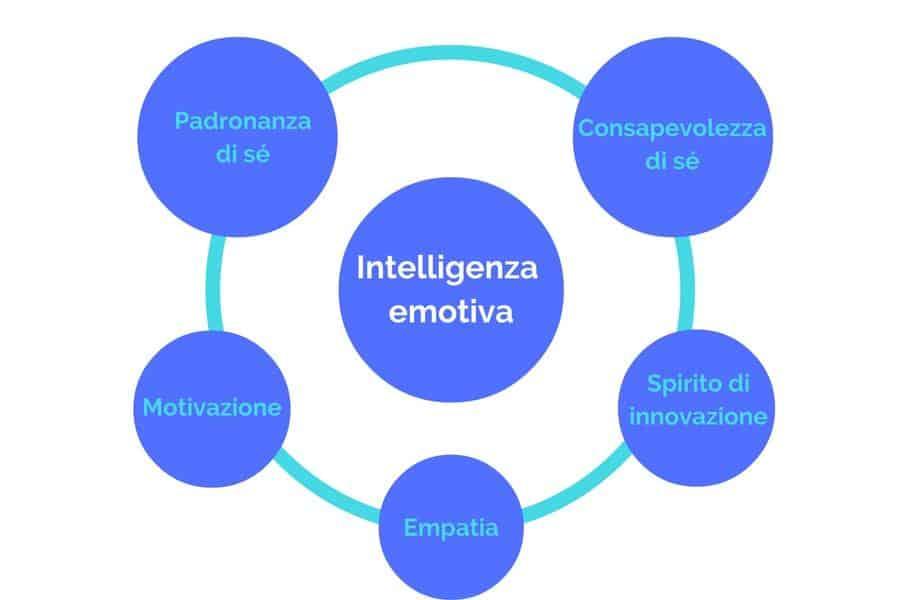 Intelligenza emotiva abilità specifiche