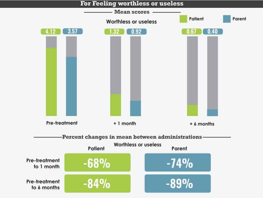pepperdine outcome study page