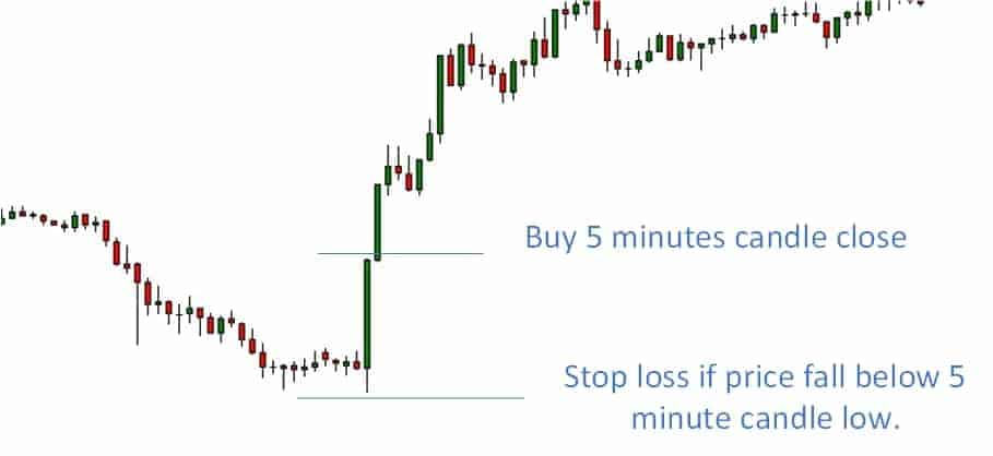 5 minutes FOMC forex strategy