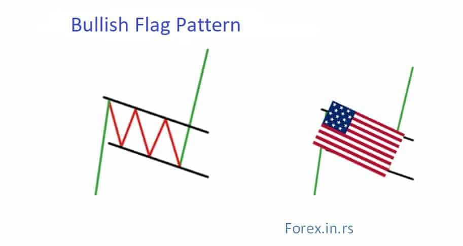bullish flag chart pattern