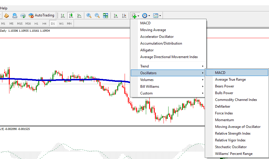 macd indicator in mt4