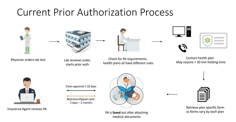 Prior Authorization Process