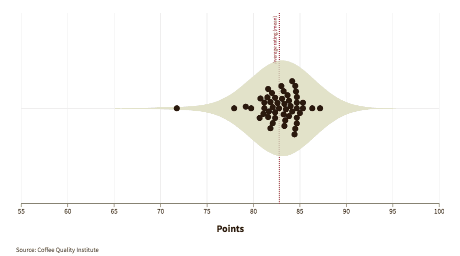 Graphic showing how experts graded coffees from Costa Rica