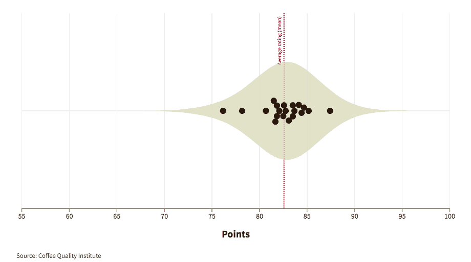 Graphic showing how experts graded coffees from Indonesia