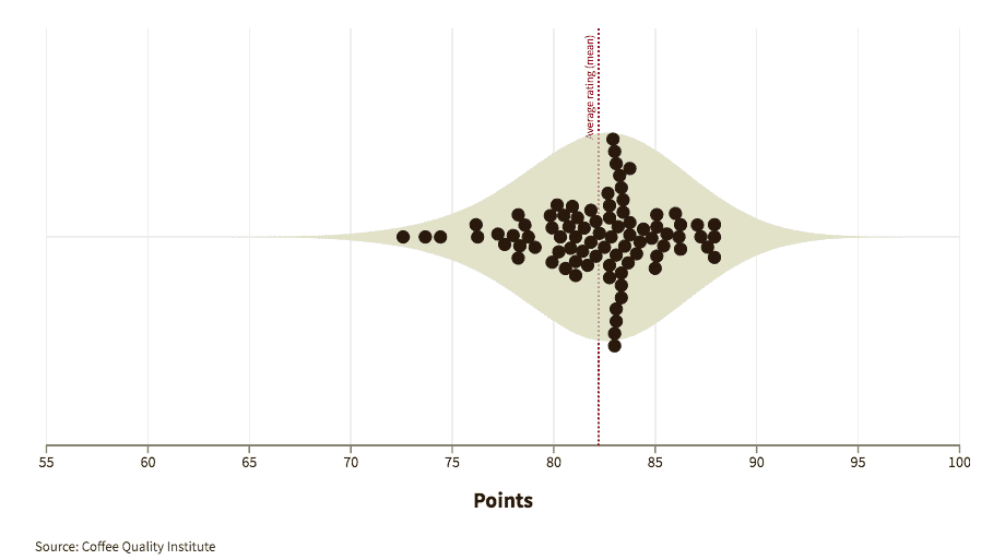 Graphic showing how experts graded coffees from the U.S.