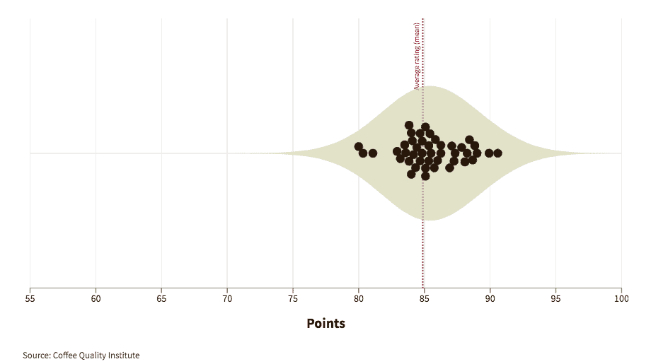 Graphic showing how experts graded coffees from Ethiopia