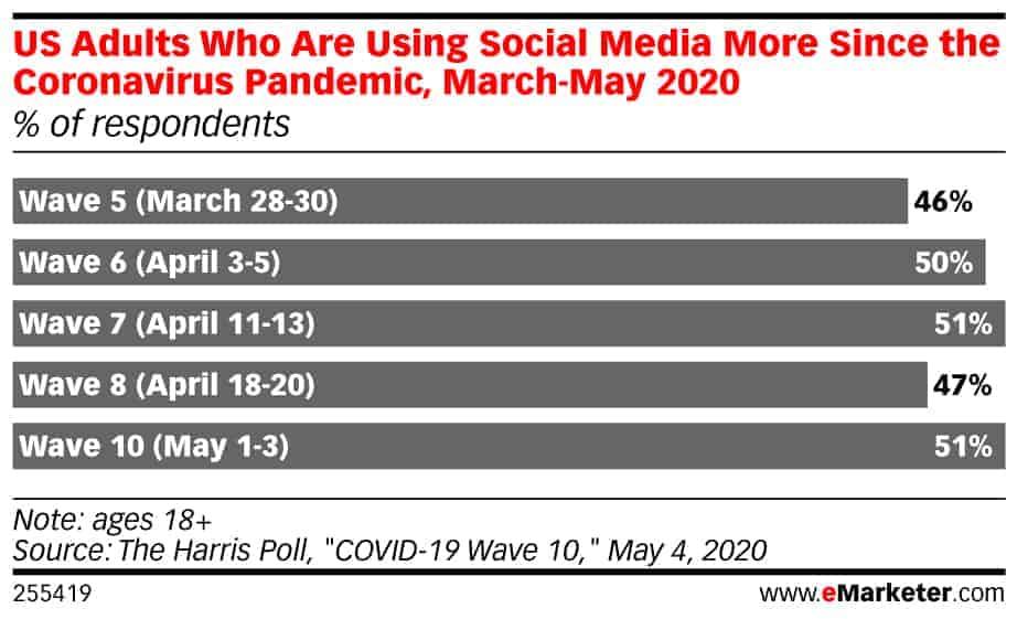social advertising predictions