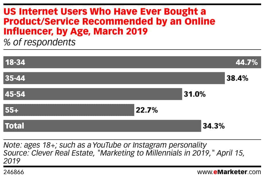 social advertising influencers