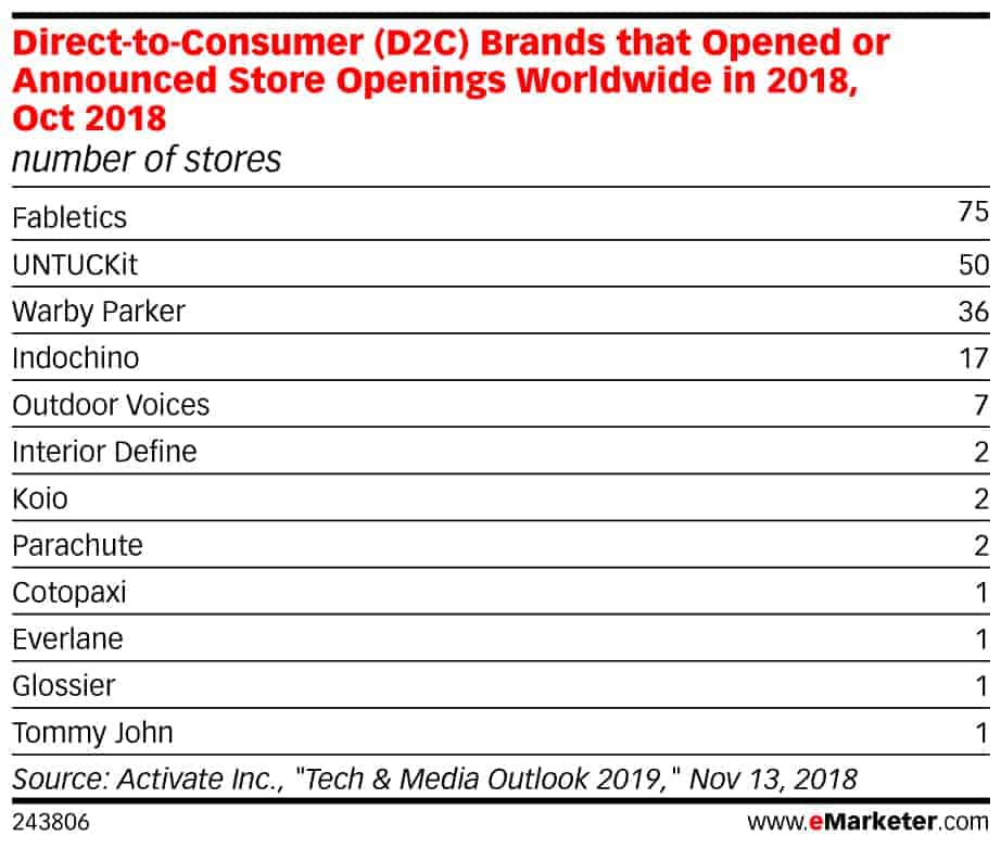 direct consumer brands