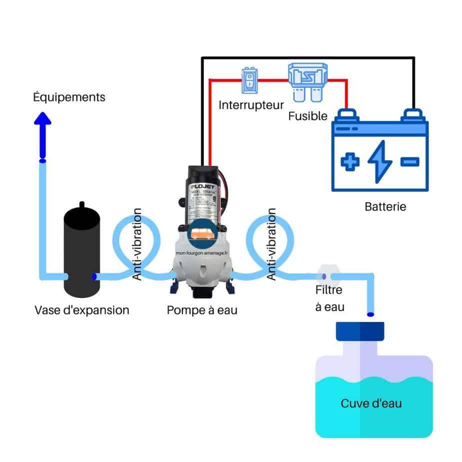 Branchement de la pompe à eau