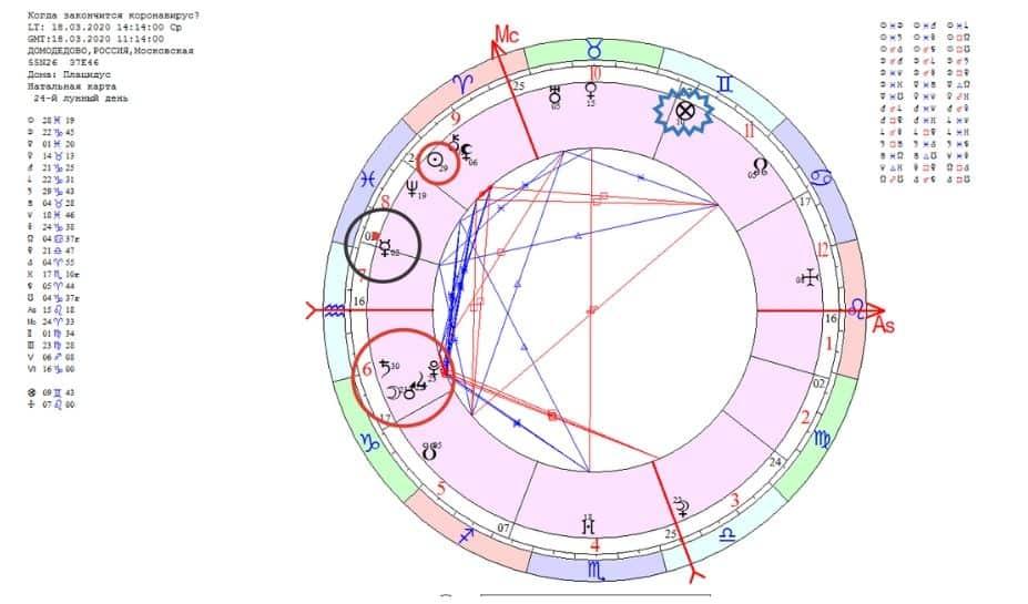 астрологический прогноз коронавирус