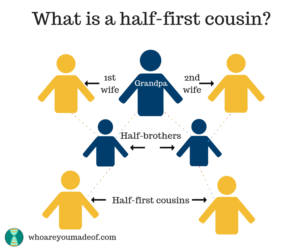 Half-first cousin chart explaining what is a half-first cousin